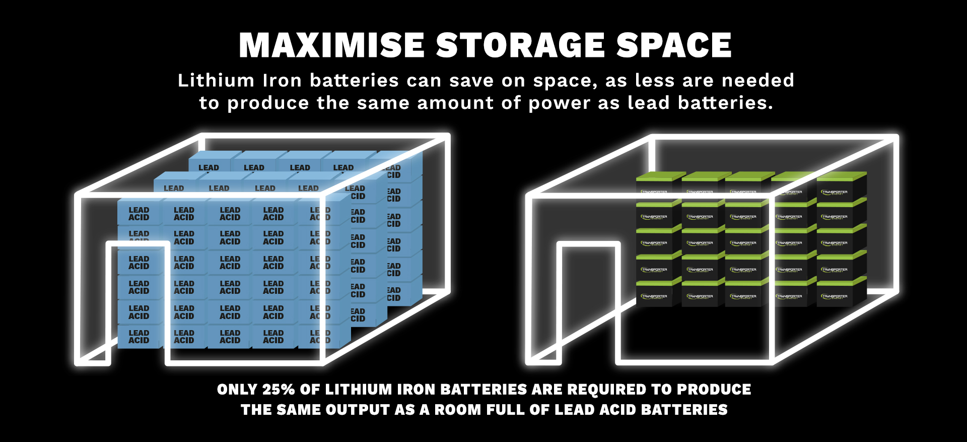 Storage space , batteries