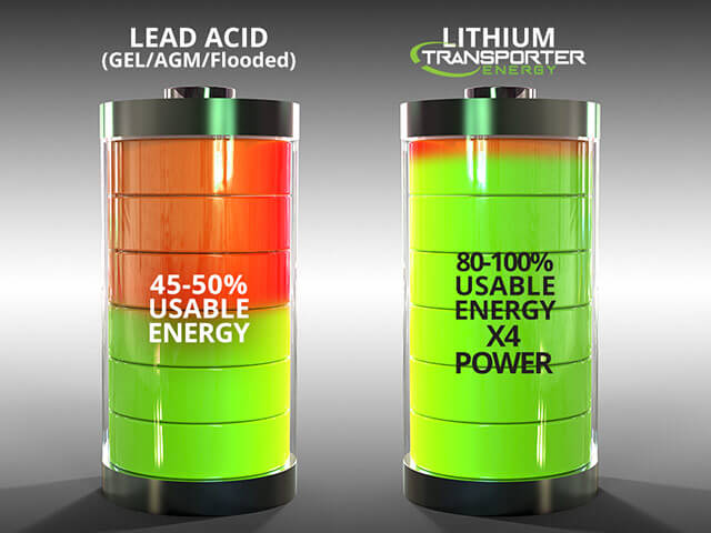 Usable energy in lead acid vs. Transporter Energy lithium-iron batteries